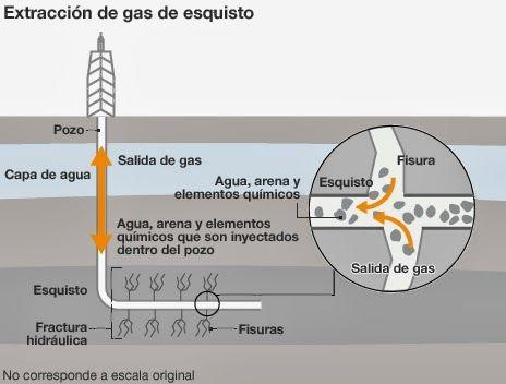 Método de la extracción de gas por fracking | Aguas residuales ...